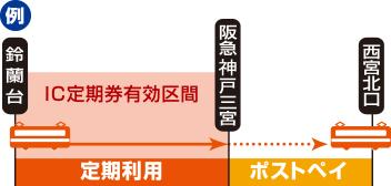 定期券有効区間を越えてご乗車の場合、乗り越し部分の運賃はポストペイとなります。
