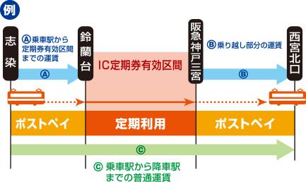 定期券有効区間から定期券有効区間を越えてご利用の場合、乗車駅から定期券有効区間までの運賃(A)と乗り越し部分の運賃(B)を合算した額と乗車駅から降車駅までの普通運賃(C)とを比べて安い方の額を適用し、ポストペイとなります。