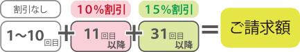 阪急電鉄・能勢電鉄・大阪モノレール