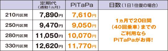 定期券とPiTaPaの比較表