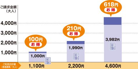 PiTaPaなら1ヶ月1,000円超のご利用から割引を適用